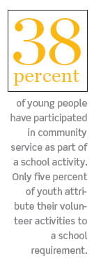 38 percent of young people have participated in community service as part of a school activity. Only five percent of youth attribute their volunteer activities to a school requirement.