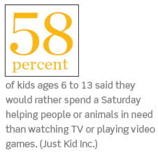 58% of kids ages 6 to 13 said they would rather spend a Saturday helping people or animals in need than watching TV or playing video games.