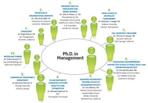 A graphic showing many different careers possible with a PhD in Management.